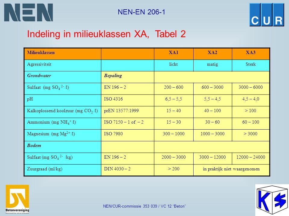 """NEN-EN 206-1 NEN/CUR-commissie 353 039 / VC 12 """"Beton"""" 6. Chemische aantasting (XA) Beton blootgesteld aan chemische aantasting door natuurlijke grond"""