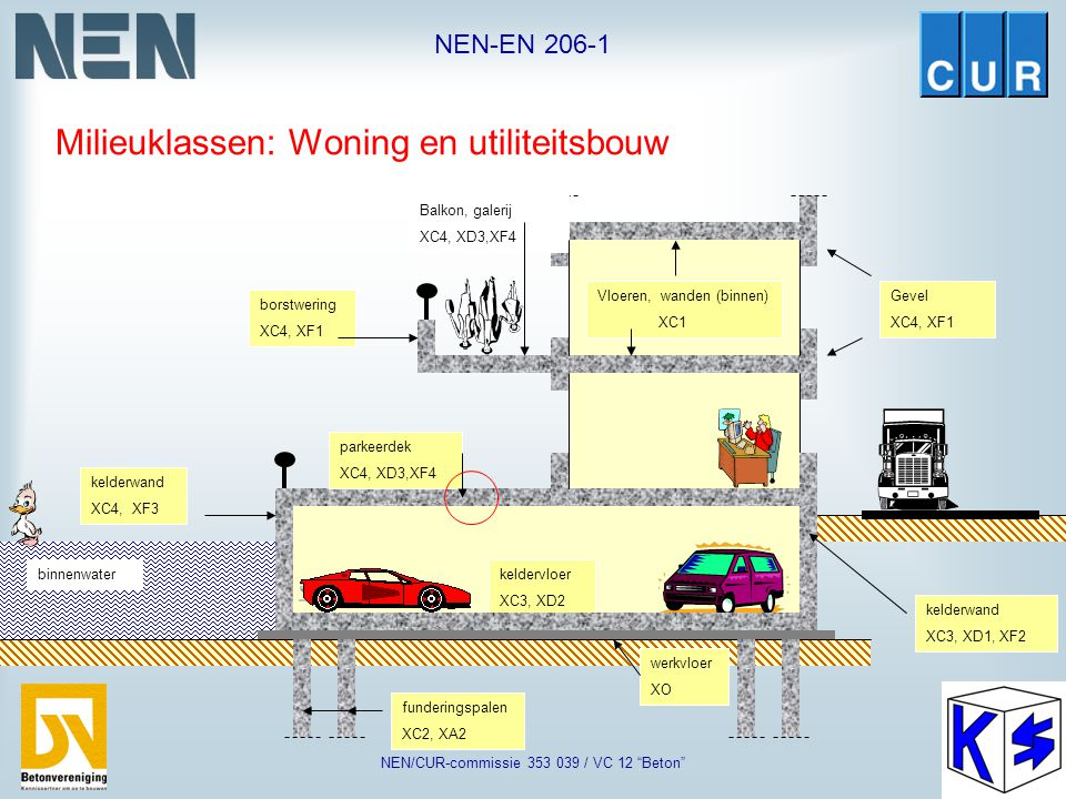 """NEN-EN 206-1 NEN/CUR-commissie 353 039 / VC 12 """"Beton"""" Kuststreek Binnenland Zoetwater Zeewater XC1 XC3, XD1 XC2, XD2 XF1 XC4 XF3 XC4 XC4, XF3 XC2 X0"""