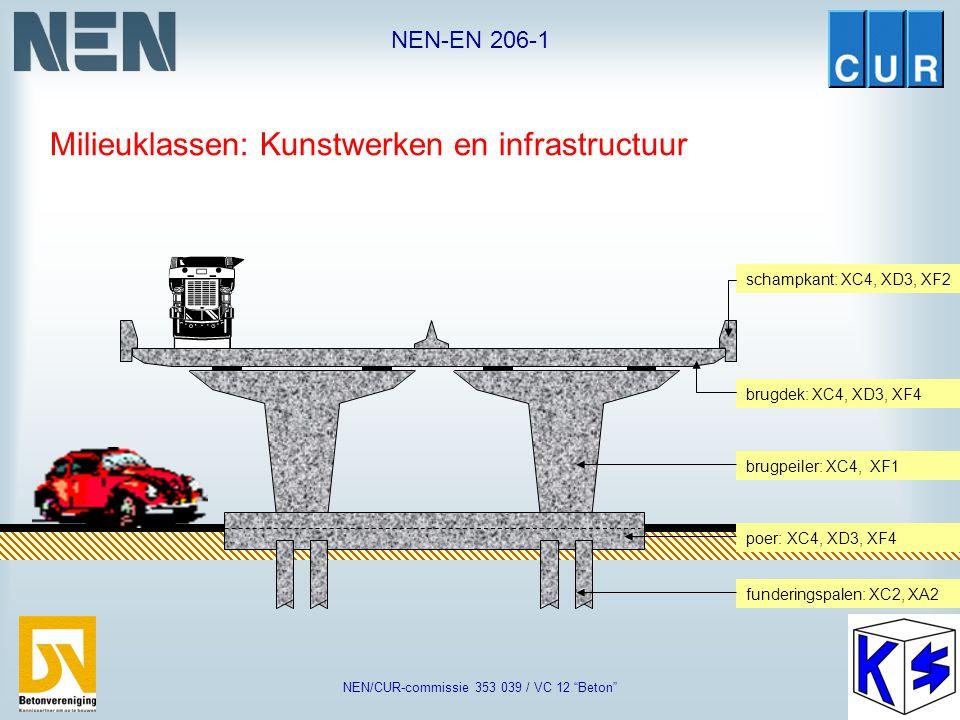 "NEN-EN 206-1 NEN/CUR-commissie 353 039 / VC 12 ""Beton"" Bedrijfsvloer: XC3, XA2 Randbalk: XC2Randbalk: XC3, XD3, XF2 Ongewapende betonfundering: XO Kee"