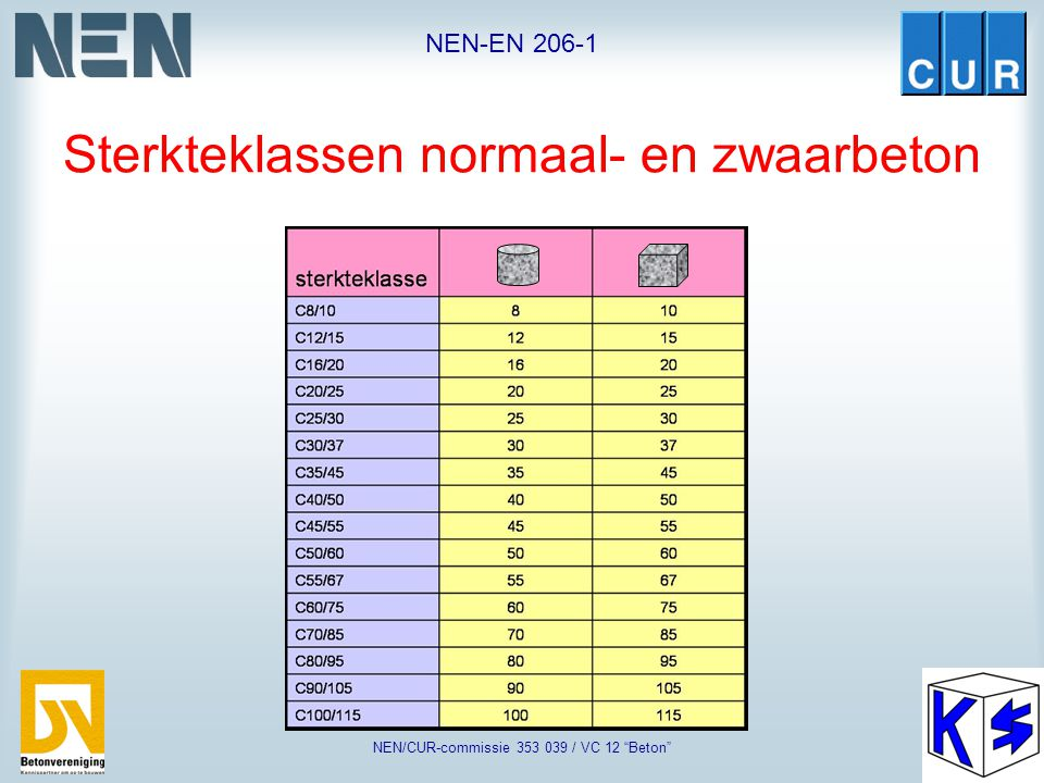 """NEN-EN 206-1 NEN/CUR-commissie 353 039 / VC 12 """"Beton"""" Beoordeling druksterkte: cilinders of kubussen"""