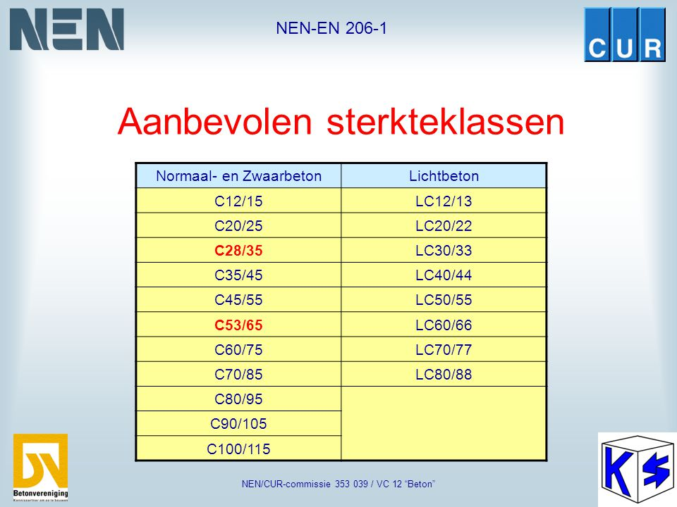 """NEN-EN 206-1 NEN/CUR-commissie 353 039 / VC 12 """"Beton"""" Aanbevolen sterkteklassen Normaal- en ZwaarbetonLichtbeton C12/15LC12/13 C20/25LC20/22 C30/37LC"""