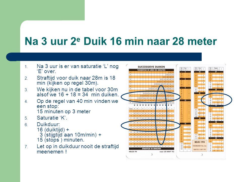 Na 3 uur 2 e Duik 16 min naar 28 meter 1. Na 3 uur is er van saturatie 'L' nog 'E' over. 2. Straftijd voor duik naar 28m is 18 min (kijken op regel 30