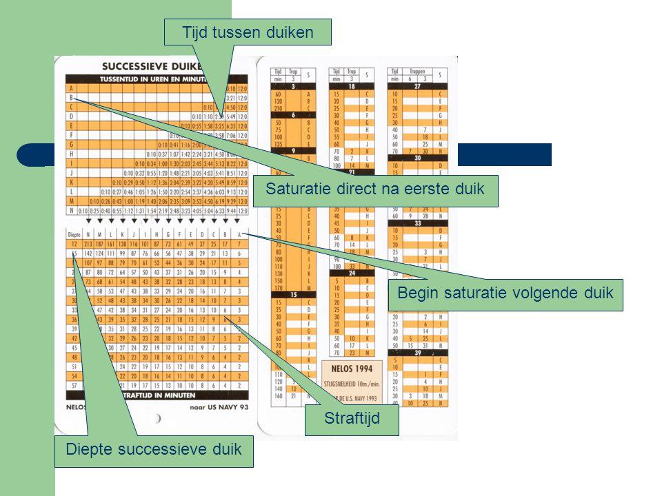 Incidenten (met trappen)  Trap (gedeeltelijk) overslaan of te snel stijgen tot aan de oppervlakte: – Afdalen naar diepste trap.