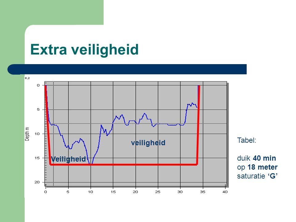 Extra veiligheid Tabel: duik 40 min op 18 meter saturatie 'G' Veiligheid veiligheid