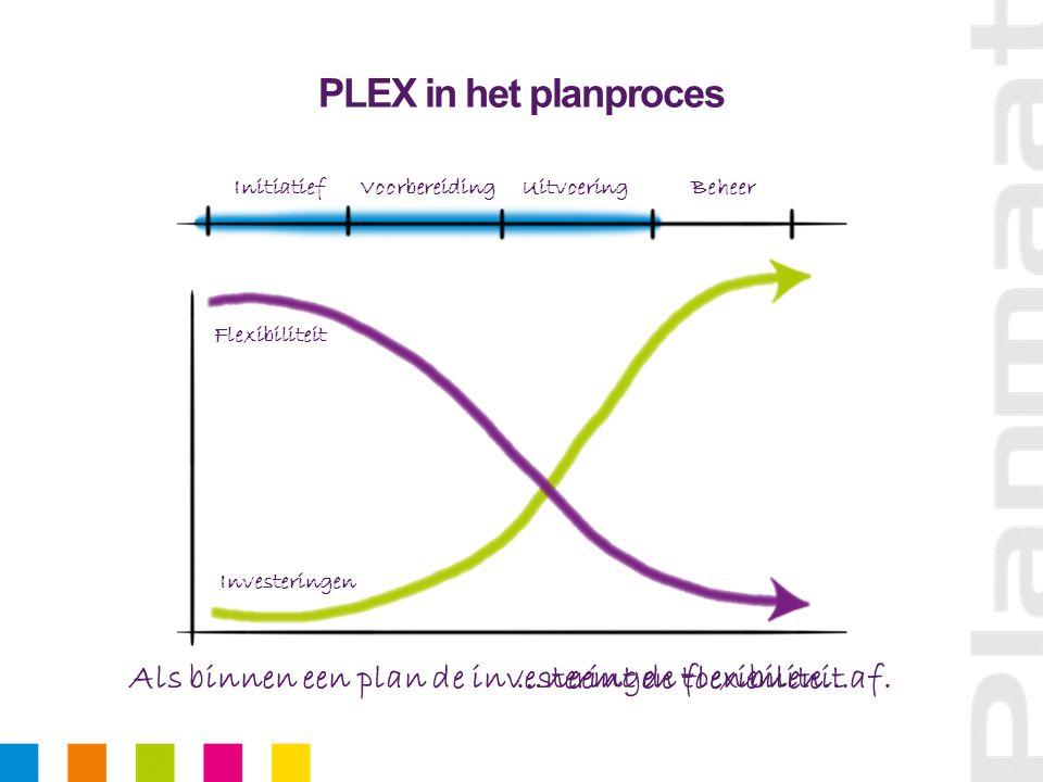 PLEX in het planproces Als binnen een plan de investeringen toenemen… InitiatiefVoorbereidingUitvoeringBeheer …neemt de flexibiliteit af.