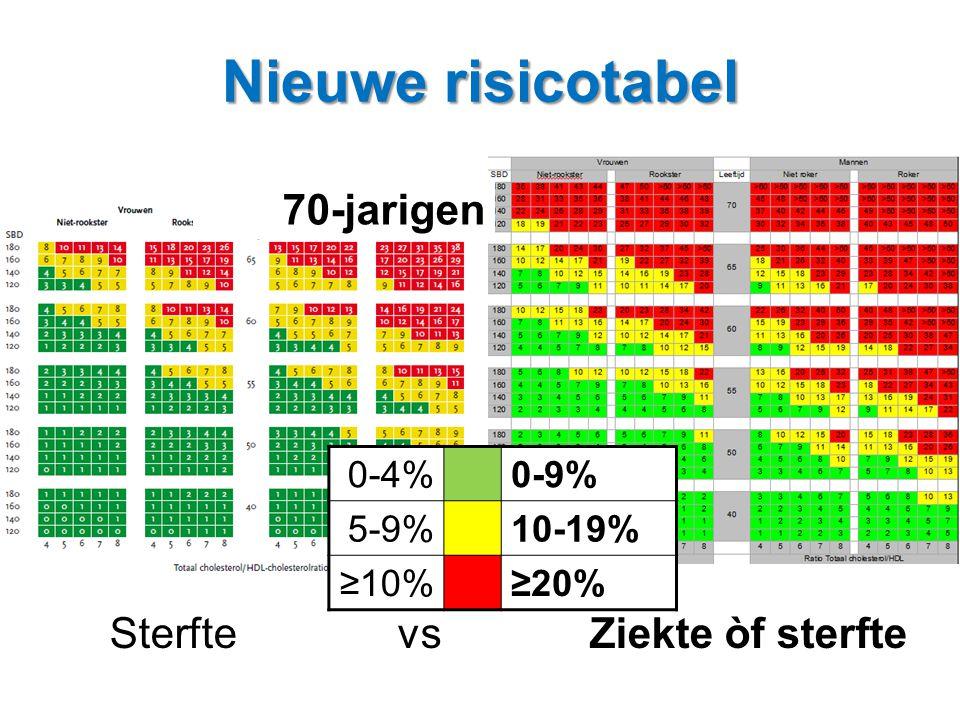 SterftevsZiekte òf sterfte 0-4%0-9% 5-9%10-19% ≥10%≥20% 70-jarigen Nieuwe risicotabel