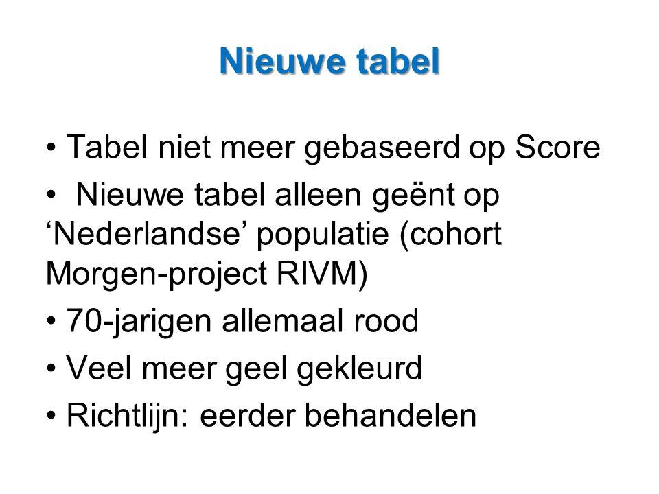 • Tabel niet meer gebaseerd op Score • Nieuwe tabel alleen geënt op 'Nederlandse' populatie (cohort Morgen-project RIVM) • 70-jarigen allemaal rood •