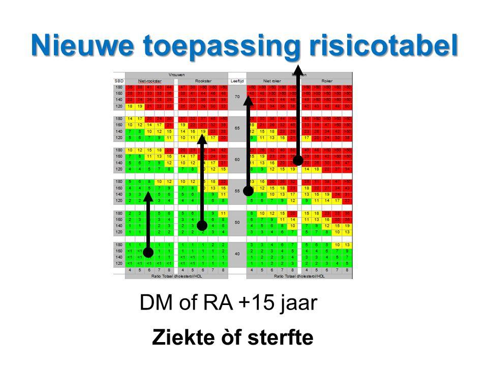 Nieuwe toepassing risicotabel Ziekte òf sterfte DM of RA +15 jaar