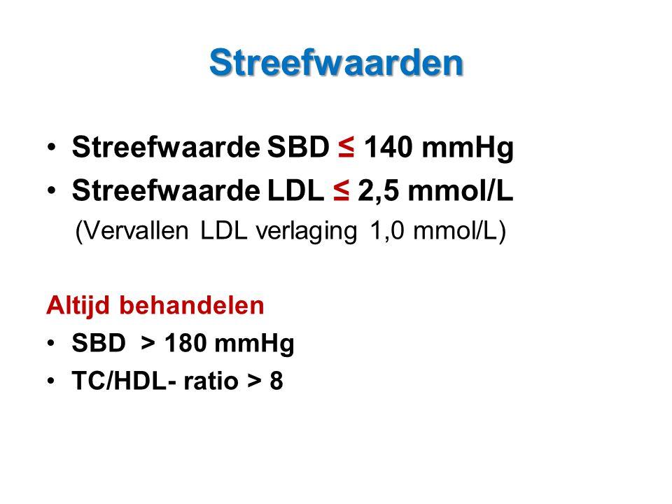 •Streefwaarde SBD ≤ 140 mmHg •Streefwaarde LDL ≤ 2,5 mmol/L (Vervallen LDL verlaging 1,0 mmol/L) Altijd behandelen •SBD > 180 mmHg •TC/HDL- ratio > 8
