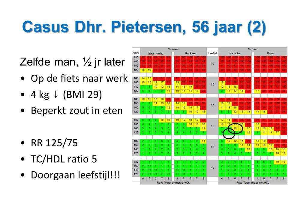 Casus Dhr. Pietersen, 56 jaar (2) Zelfde man, ½ jr later •Op de fiets naar werk •4 kg ↓ (BMI 29) •Beperkt zout in eten •RR 125/75 •TC/HDL ratio 5 •Doo
