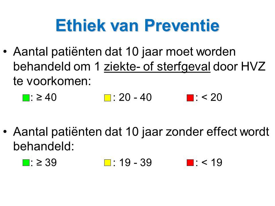 Ethiek van Preventie •Aantal patiënten dat 10 jaar moet worden behandeld om 1 ziekte- of sterfgeval door HVZ te voorkomen: : ≥ 40: 20 - 40: < 20 •Aant