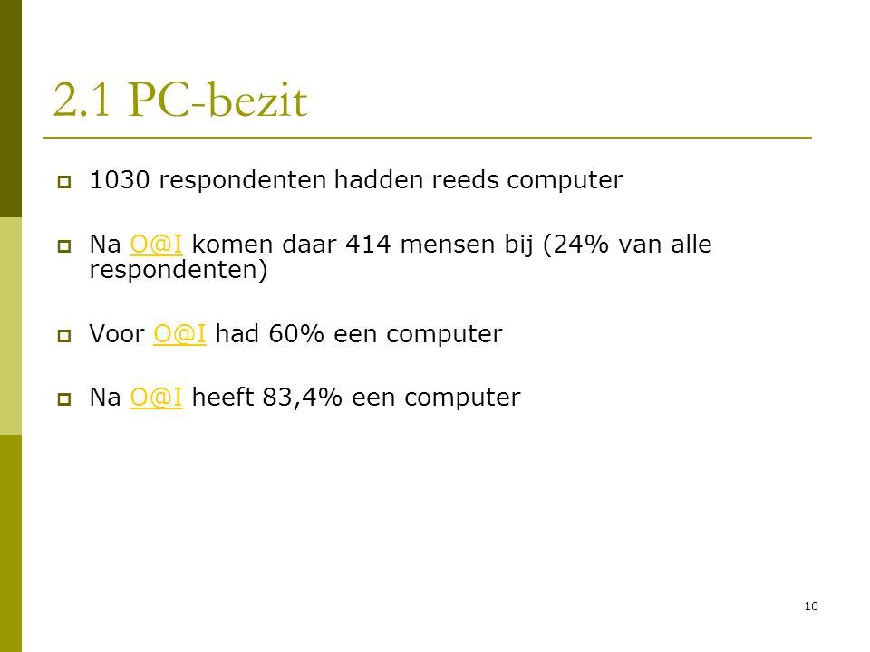 10 2.1 PC-bezit  1030 respondenten hadden reeds computer  Na O@I komen daar 414 mensen bij (24% van alle respondenten)O@I  Voor O@I had 60% een com
