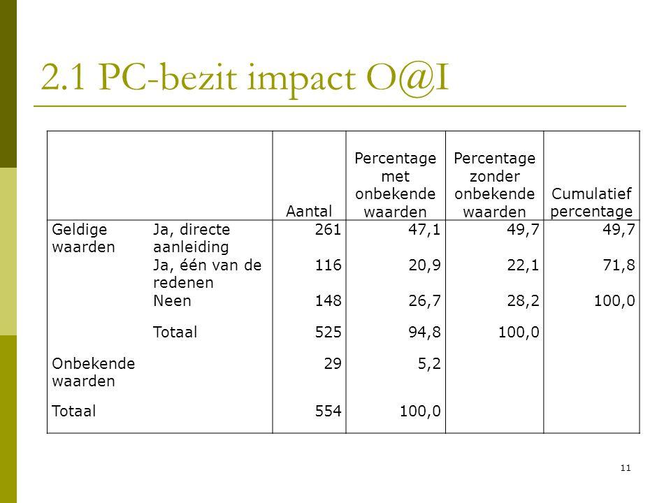 11 2.1 PC-bezit impact O@I Aantal Percentage met onbekende waarden Percentage zonder onbekende waarden Cumulatief percentage Geldige waarden Ja, direc