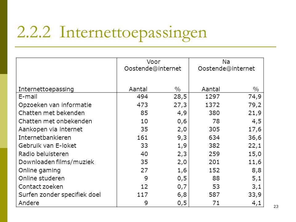 23 2.2.2 Internettoepassingen Internettoepassing Voor Oostende@internet Aantal % Na Oostende@internet Aantal% E-mail49428,5129774,9 Opzoeken van infor