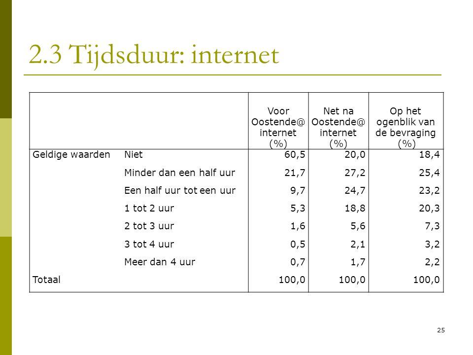 25 2.3 Tijdsduur: internet Voor Oostende@ internet (%) Net na Oostende@ internet (%) Op het ogenblik van de bevraging (%) Geldige waardenNiet60,520,01