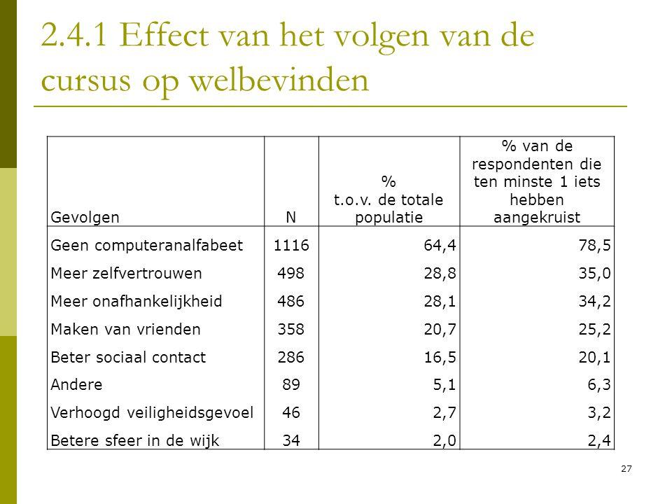 2.4.1 Effect van het volgen van de cursus op welbevinden GevolgenN % t.o.v. de totale populatie % van de respondenten die ten minste 1 iets hebben aan