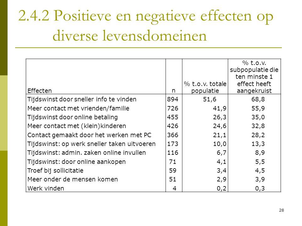 28 2.4.2 Positieve en negatieve effecten op diverse levensdomeinen Effectenn % t.o.v. totale populatie % t.o.v. subpopulatie die ten minste 1 effect h