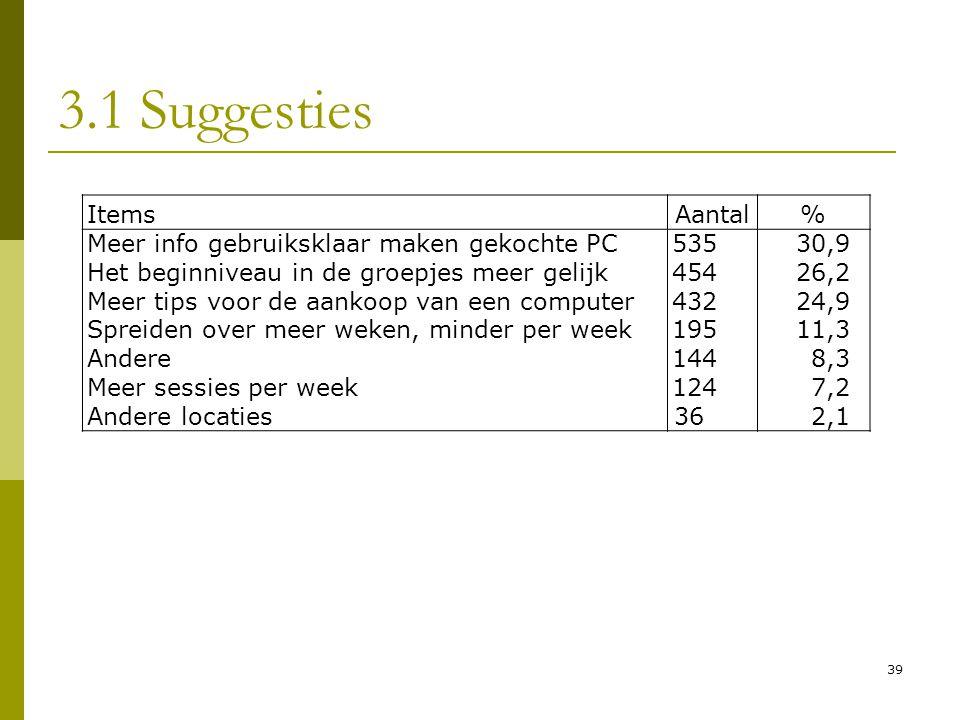 39 3.1 Suggesties ItemsAantal% Meer info gebruiksklaar maken gekochte PC53530,9 Het beginniveau in de groepjes meer gelijk45426,2 Meer tips voor de aa