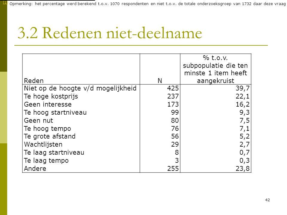 42 3.2 Redenen niet-deelname RedenN % t.o.v. subpopulatie die ten minste 1 item heeft aangekruist Niet op de hoogte v/d mogelijkheid42539,7 Te hoge ko
