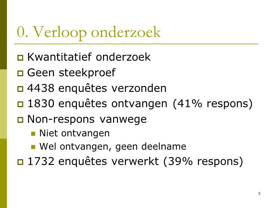 5 0. Verloop onderzoek  Kwantitatief onderzoek  Geen steekproef  4438 enquêtes verzonden  1830 enquêtes ontvangen (41% respons)  Non-respons vanw