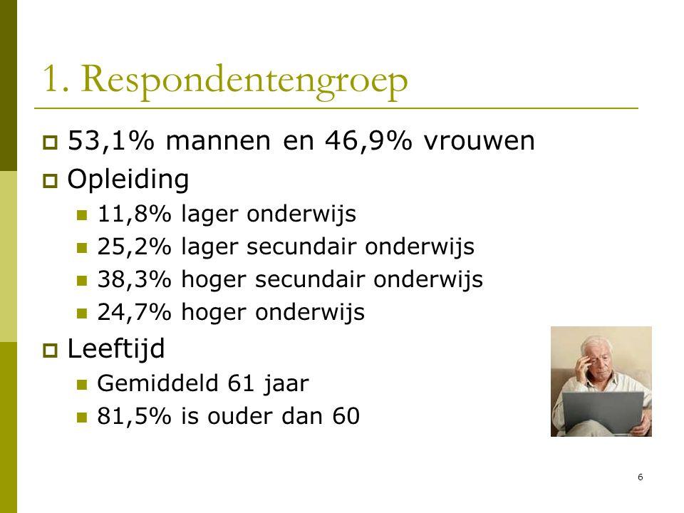 1. Respondentengroep  53,1% mannen en 46,9% vrouwen  Opleiding  11,8% lager onderwijs  25,2% lager secundair onderwijs  38,3% hoger secundair ond