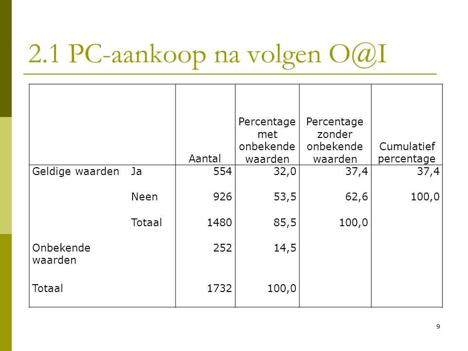 9 2.1 PC-aankoop na volgen O@I Aantal Percentage met onbekende waarden Percentage zonder onbekende waarden Cumulatief percentage Geldige waardenJa5543