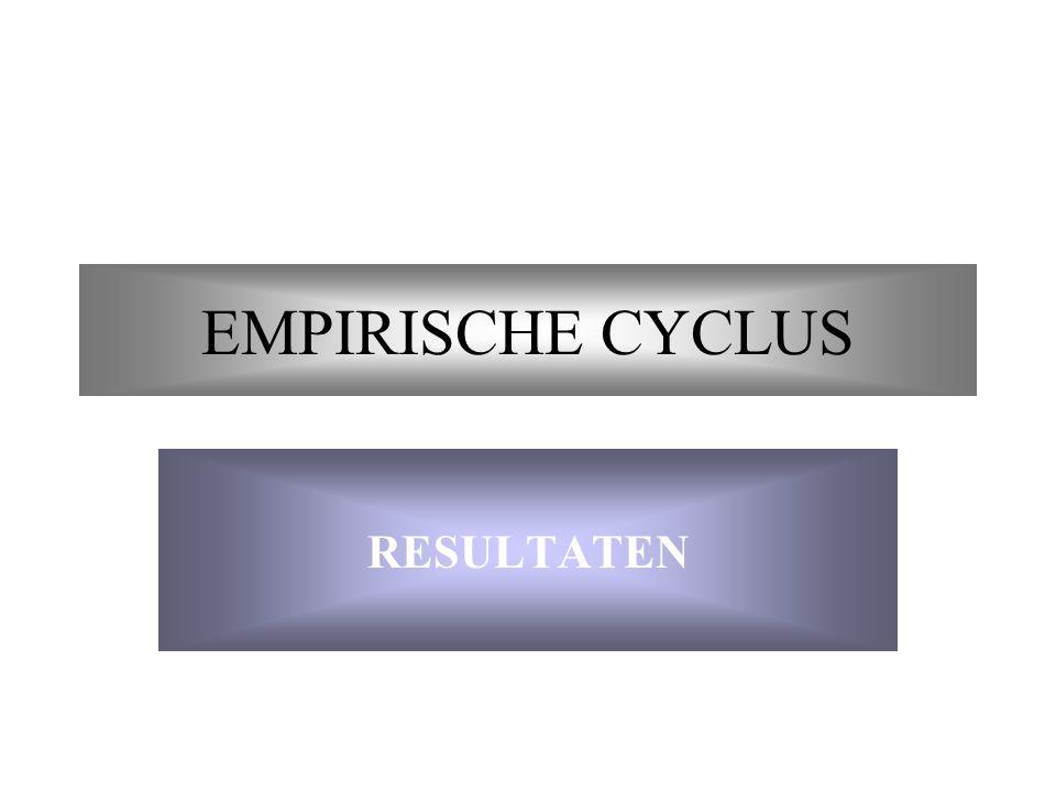 EMPIRISCHE CYCLUS RESULTATEN