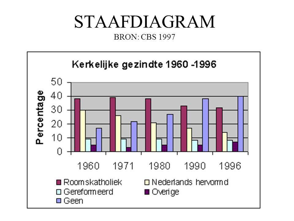 STAAFDIAGRAM BRON: CBS 1997 •
