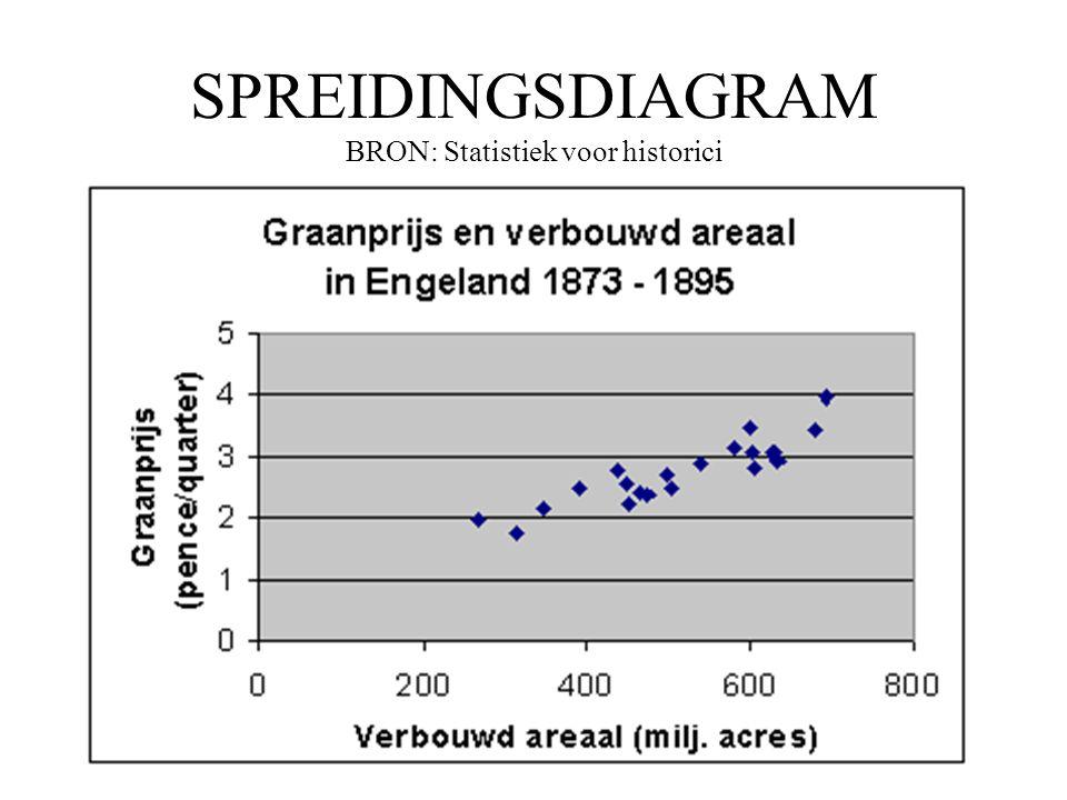 SPREIDINGSDIAGRAM BRON: Statistiek voor historici •