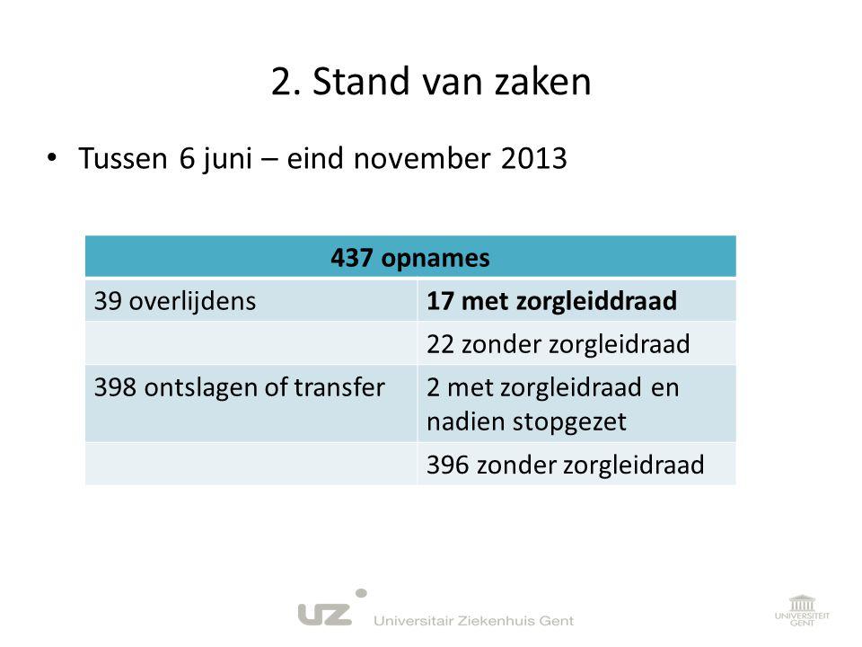 2. Stand van zaken • Tussen 6 juni – eind november 2013 437 opnames 39 overlijdens17 met zorgleiddraad 22 zonder zorgleidraad 398 ontslagen of transfe