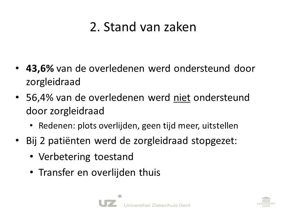 2. Stand van zaken • 43,6% van de overledenen werd ondersteund door zorgleidraad • 56,4% van de overledenen werd niet ondersteund door zorgleidraad •