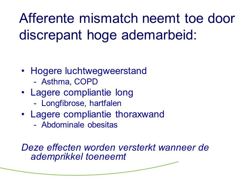 Afferente mismatch neemt toe door discrepant hoge ademarbeid: •Hogere luchtwegweerstand -Asthma, COPD •Lagere compliantie long -Longfibrose, hartfalen