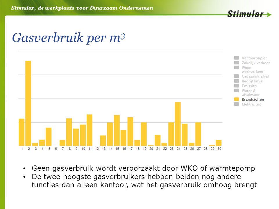 Stimular, de werkplaats voor Duurzaam Ondernemen Gasverbruik per m 3 • Geen gasverbruik wordt veroorzaakt door WKO of warmtepomp • De twee hoogste gas