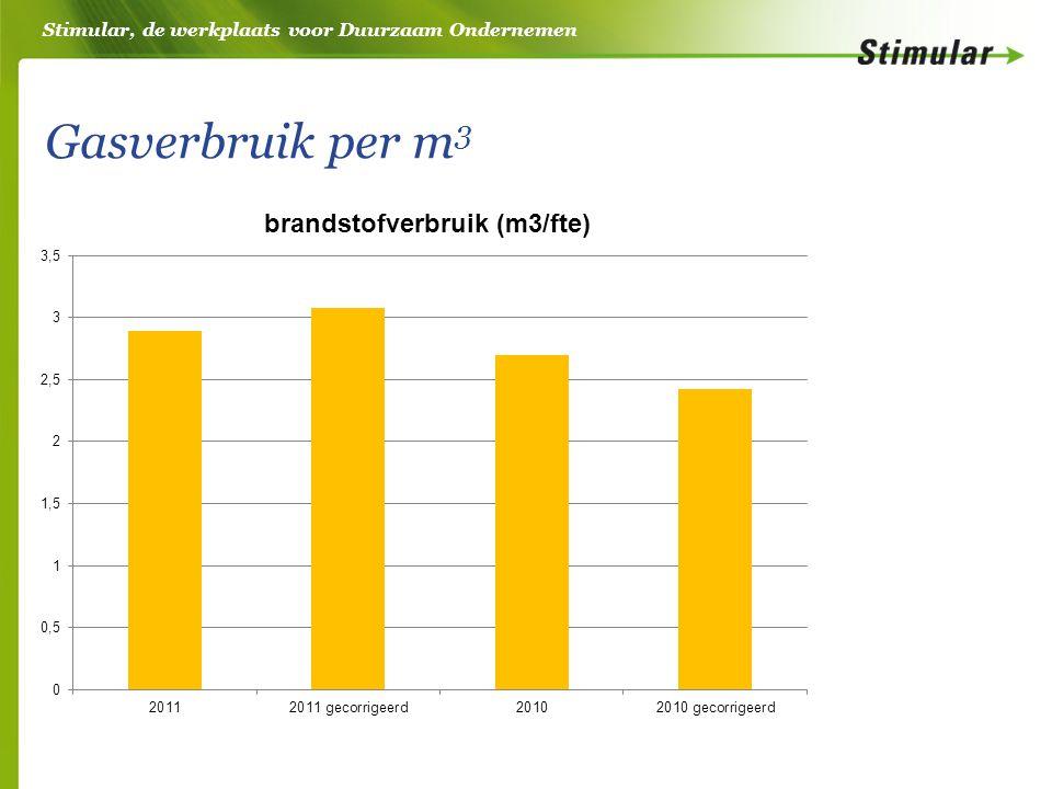 Stimular, de werkplaats voor Duurzaam Ondernemen Gasverbruik per m 3