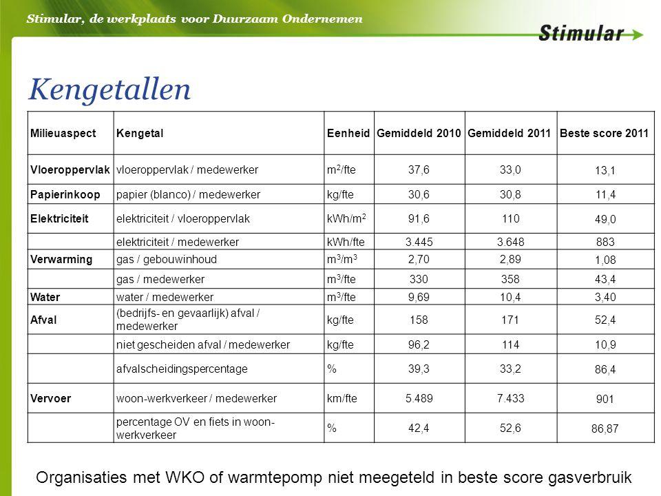 Stimular, de werkplaats voor Duurzaam Ondernemen Kengetallen MilieuaspectKengetalEenheidGemiddeld 2010Gemiddeld 2011Beste score 2011 Vloeroppervlakvloeroppervlak / medewerkerm 2 /fte37,633,0 13,1 Papierinkooppapier (blanco) / medewerkerkg/fte30,630,811,4 Elektriciteitelektriciteit / vloeroppervlakkWh/m 2 91,6110 49,0 elektriciteit / medewerkerkWh/fte3.4453.648 883 Verwarminggas / gebouwinhoudm 3 /m 3 2,702,89 1,08 gas / medewerkerm 3 /fte330358 43,4 Waterwater / medewerkerm 3 /fte9,6910,4 3,40 Afval (bedrijfs- en gevaarlijk) afval / medewerker kg/fte158171 52,4 niet gescheiden afval / medewerkerkg/fte96,2114 10,9 afvalscheidingspercentage%39,333,2 86,4 Vervoerwoon-werkverkeer / medewerkerkm/fte5.4897.433 901 percentage OV en fiets in woon- werkverkeer %42,452,6 86,87 Organisaties met WKO of warmtepomp niet meegeteld in beste score gasverbruik