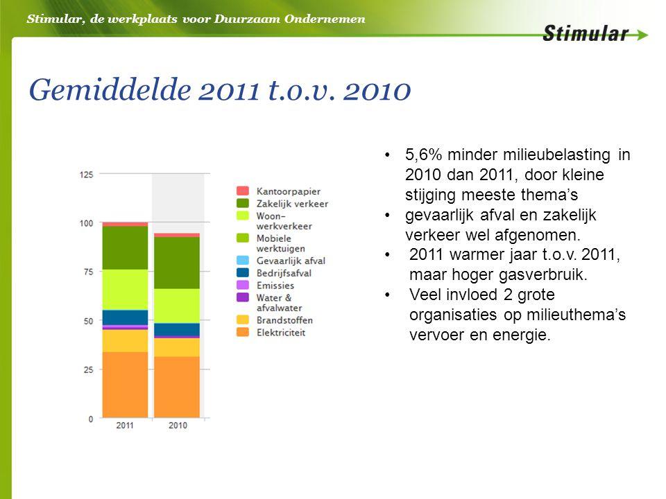 Stimular, de werkplaats voor Duurzaam Ondernemen Gemiddelde 2011 t.o.v. 2010 •5,6% minder milieubelasting in 2010 dan 2011, door kleine stijging meest