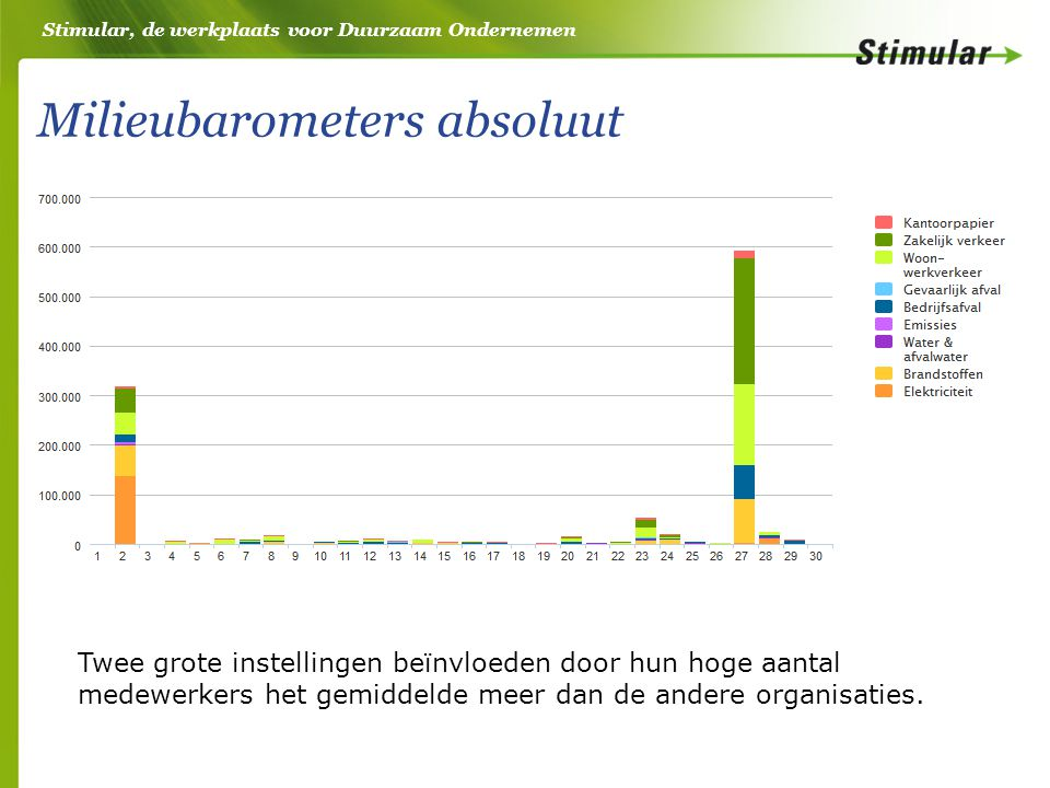 Stimular, de werkplaats voor Duurzaam Ondernemen Milieubarometers absoluut Twee grote instellingen beïnvloeden door hun hoge aantal medewerkers het ge