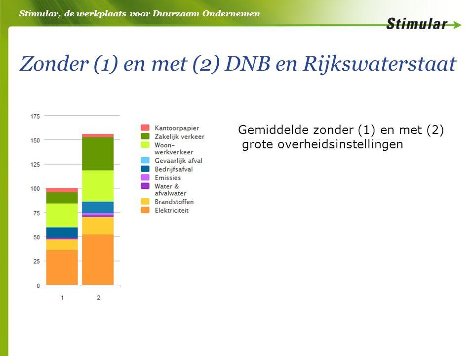 Stimular, de werkplaats voor Duurzaam Ondernemen Zonder (1) en met (2) DNB en Rijkswaterstaat Gemiddelde zonder (1) en met (2) grote overheidsinstelli