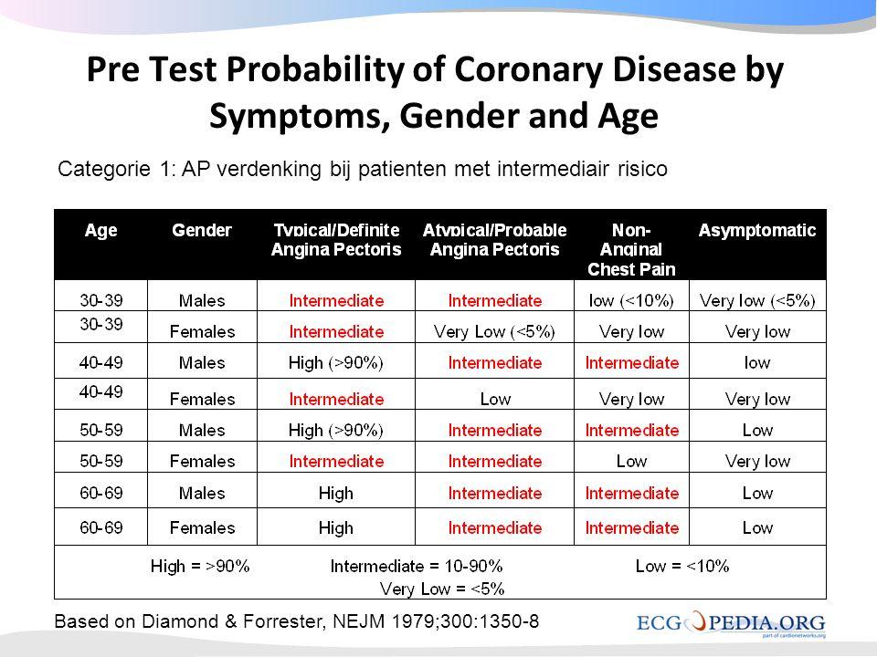Pre Test Probability of Coronary Disease by Symptoms, Gender and Age Based on Diamond & Forrester, NEJM 1979;300:1350-8 Categorie 1: AP verdenking bij