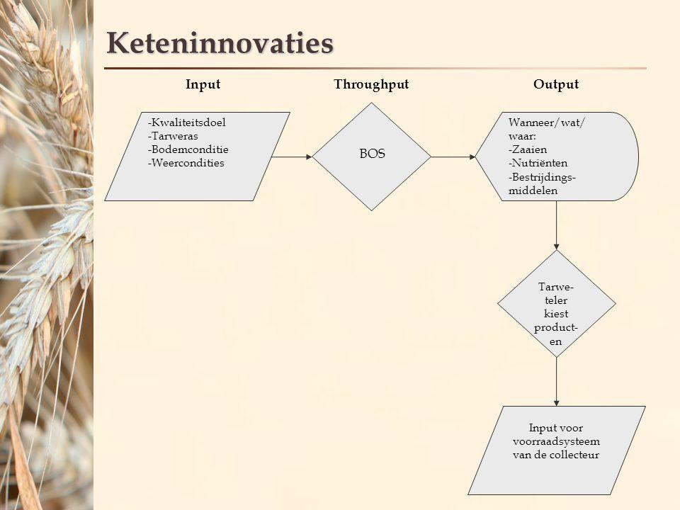 Keteninnovaties InputThroughput -Kwaliteitsdoel -Tarweras -Bodemconditie -Weercondities Wanneer/wat/ waar: -Zaaien - Nutriënten - Bestrijdings- middelen Tarwe- teler kiest product- en Input voor voorraadsysteem van de collecteur Output BOS