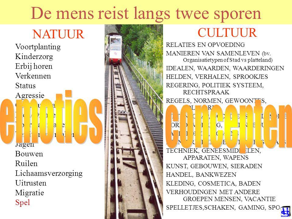 © 2012 JP van de Sande RuG De mens reist langs twee sporen NATUUR Voortplanting Kinderzorg Erbij horen Verkennen Status Agressie Communicatie Eten/Dri