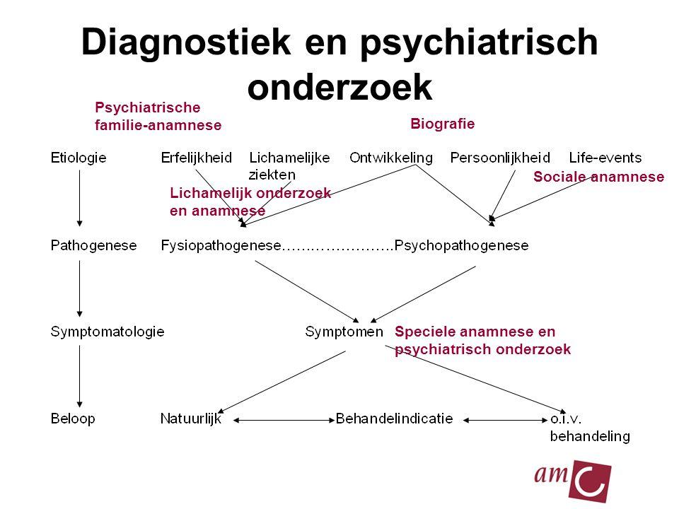 2010 Diagnostiek en psychiatrisch onderzoek Speciele anamnese en psychiatrisch onderzoek Psychiatrische familie-anamnese Lichamelijk onderzoek en anamnese Sociale anamnese Biografie