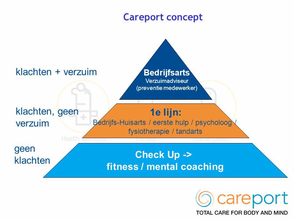 Careport concept 1e lijn: Bedrijfs-Huisarts / eerste hulp / psycholoog / fysiotherapie / tandarts Check Up -> fitness / mental coaching klachten + verzuim klachten, geen verzuim geen klachten Bedrijfsarts Verzuimadviseur (preventie medewerker)