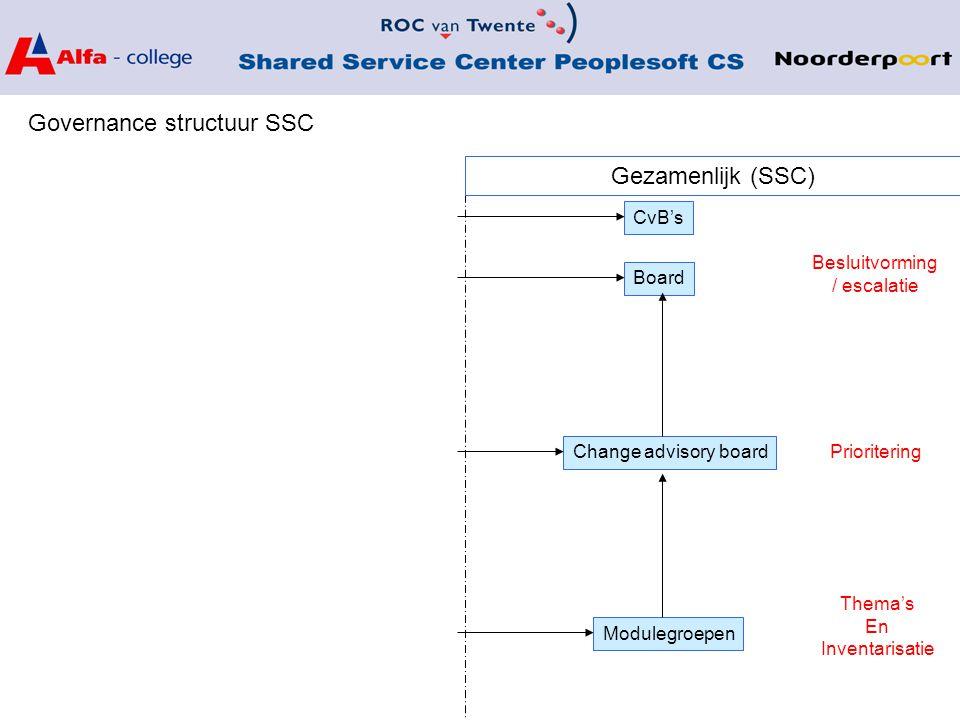 Governance structuur SSC Board Gezamenlijk (SSC) Change advisory board Modulegroepen Besluitvorming / escalatie Prioritering Thema's En Inventarisatie CvB's