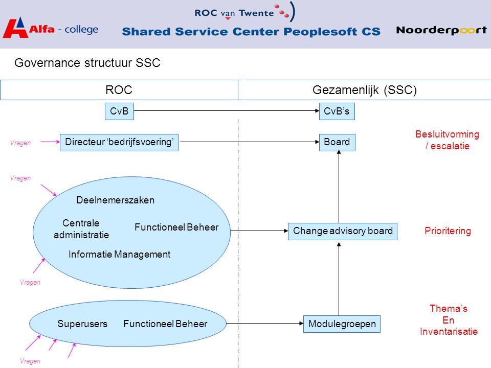 Governance structuur SSC Board Gezamenlijk (SSC)ROC Directeur 'bedrijfsvoering' Deelnemerszaken Functioneel Beheer Centrale administratie Informatie M