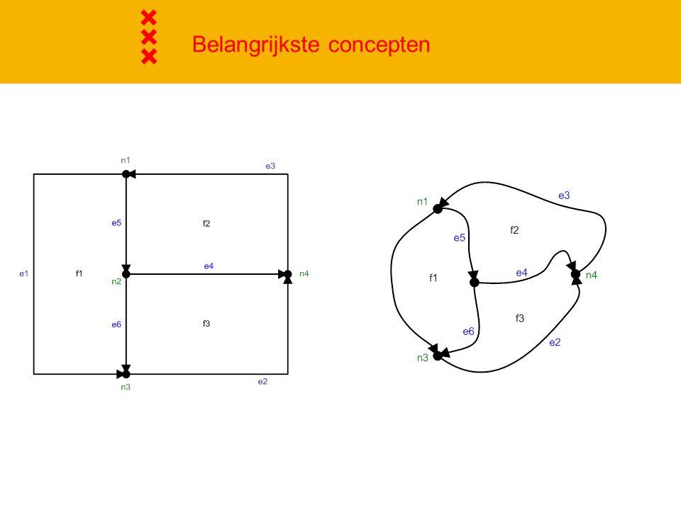  Topologische eigenschappen: - adjacency, - connectivity, - containment.
