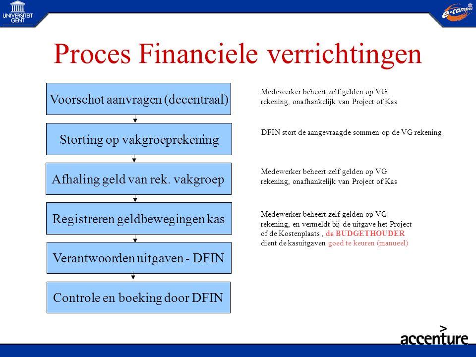 Proces Financiele verrichtingen Voorschot aanvragen (decentraal) Storting op vakgroeprekening Afhaling geld van rek. vakgroep Registreren geldbeweging
