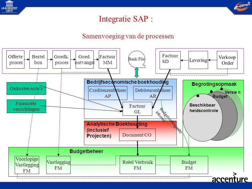 Crediteurenbeheer AP Integratie SAP : Samenvoeging van de processen Verkoop Order Levering Factuur SD Offerte proces Bestel bon Goed. ontvangst Factuu