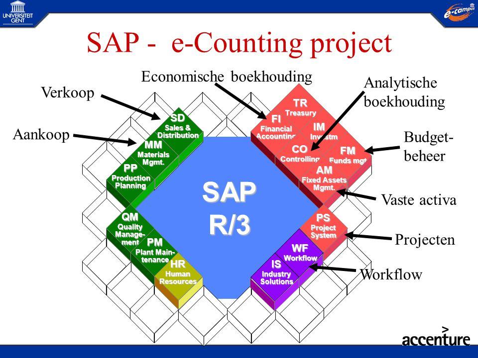 SAP, een geïntegreerd systeem Begrotingsopmaak Beschikbaar- heidscontrole Bedrijfseconomische boekhouding Analytische Boekhouding (inclusief Projecten) Budgetbeheer AankoopVerkoop