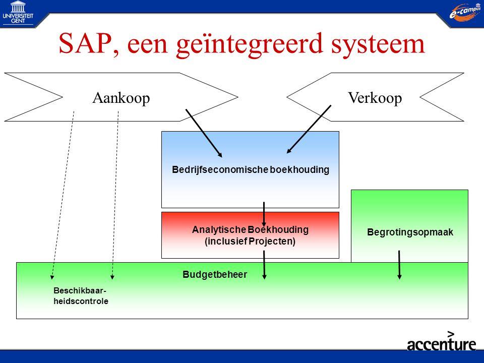 SAP, een geïntegreerd systeem Begrotingsopmaak Beschikbaar- heidscontrole Bedrijfseconomische boekhouding Analytische Boekhouding (inclusief Projecten